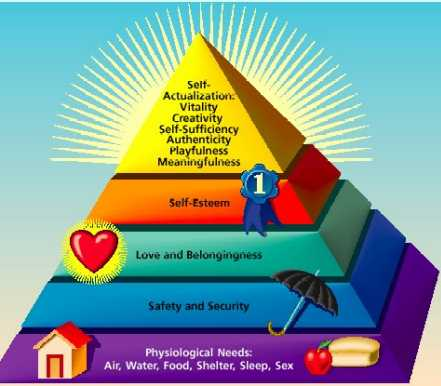 how to meet maslow hierarchy of needs